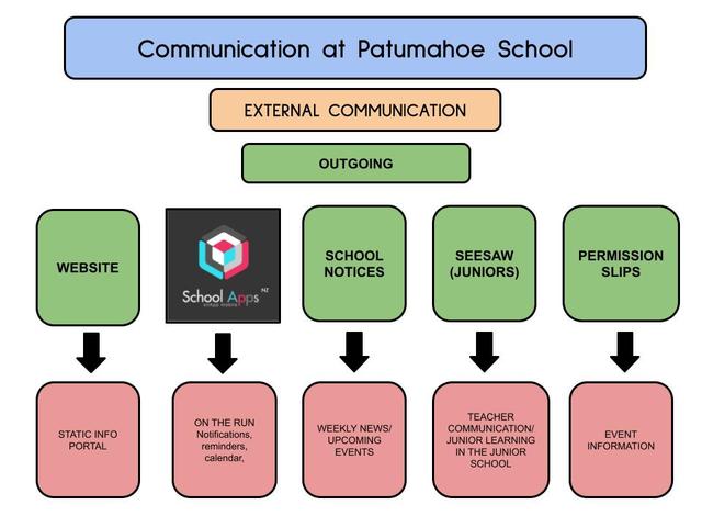 School Policies, Patumahoe School